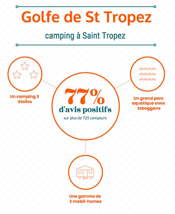infographie golfe st tropez